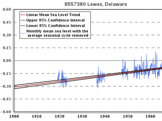 Sea level rise has been steadily climbing, as this Lewes tidal gauge graphic shows.