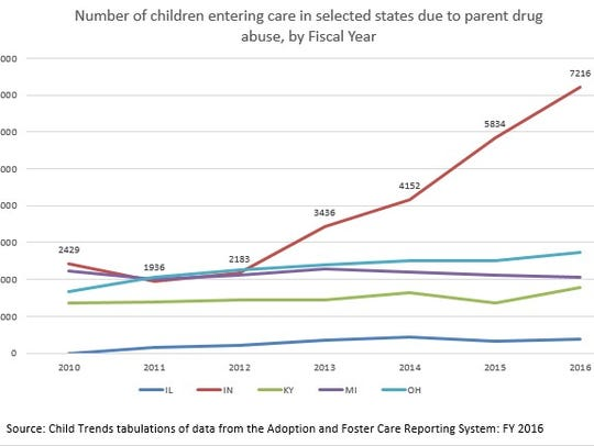 Number of children entering care in selected states