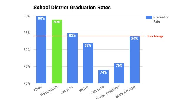 Washington County School District graduation rates have had nearly a 20 percent increase during the past seven years.