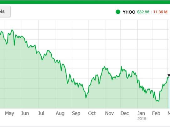 Gannett stock options