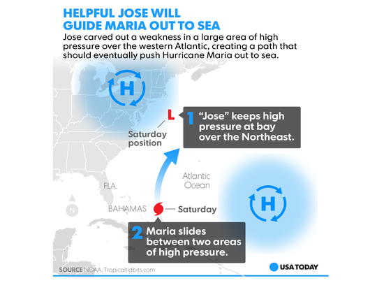 Jose should help guide Maria out to sea.