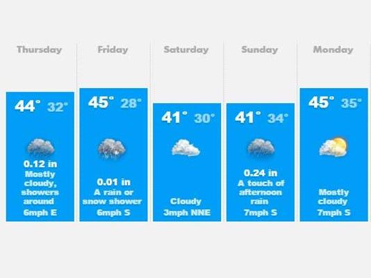 635865425603036217-weather.jpg