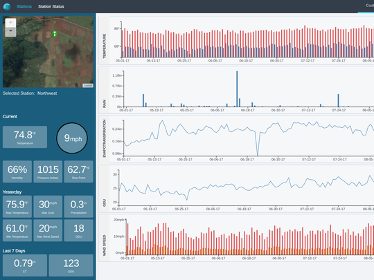 Understory sensors capture 50,000 data points per second. This dashboard shows a history over a growing season of key measurements such as temperature, rainfall, evapotranspiration and growing degree units.