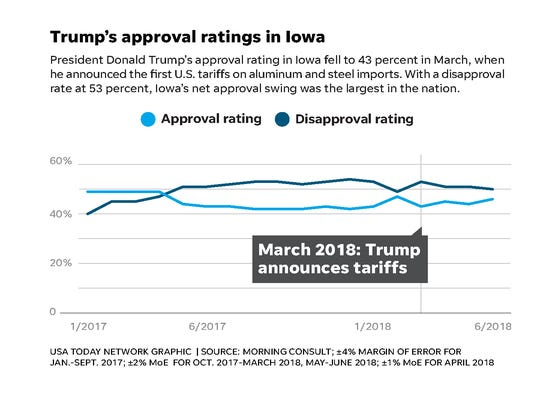 President Donald Trump's approval rating in Iowa