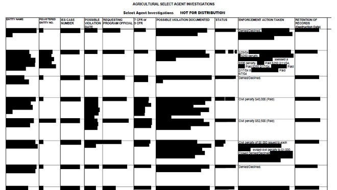 The USDA blacked out most of the information about select agent labs that have faced enforcement actions before releasing it to USA TODAY. The USDA says it is still reviewing the redactions in reponse to an appeal from USA TODAY..