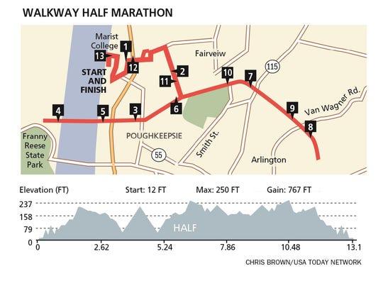 Walkway Marathon half-marathon course.
