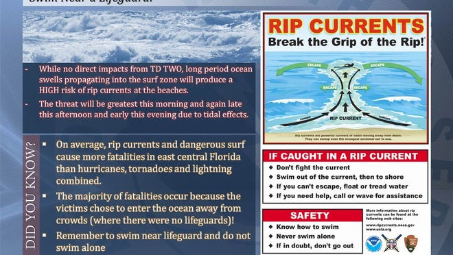 What to do in rip current conditions. (NATIONAL WEATHER SERVICE)