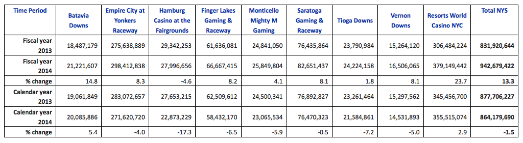 Gambling city crossword clue global gambling market size