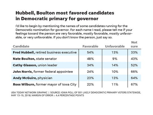 According to new Iowa Poll results, Fred Hubbell and Nate Boulton are the most favored candidates int he Democratic primary for Iowa governor.