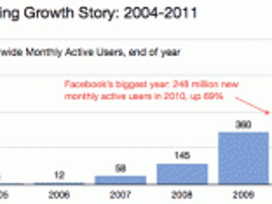 Facebook growth