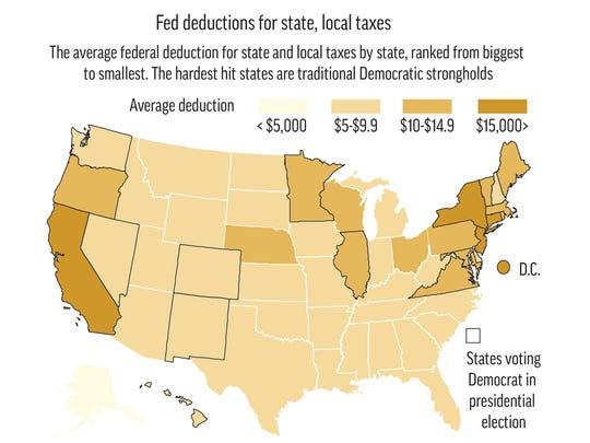 Federal deductions for state and local taxes.