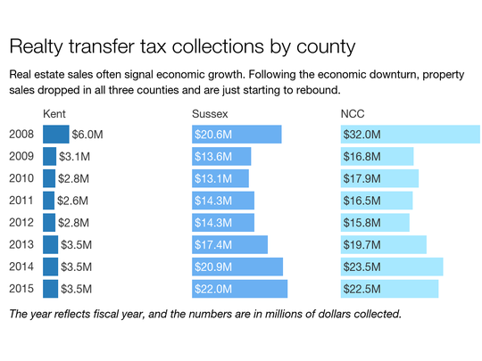 Realty transfer tax collections in Delaware, by county