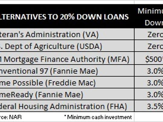 Loan alternatives