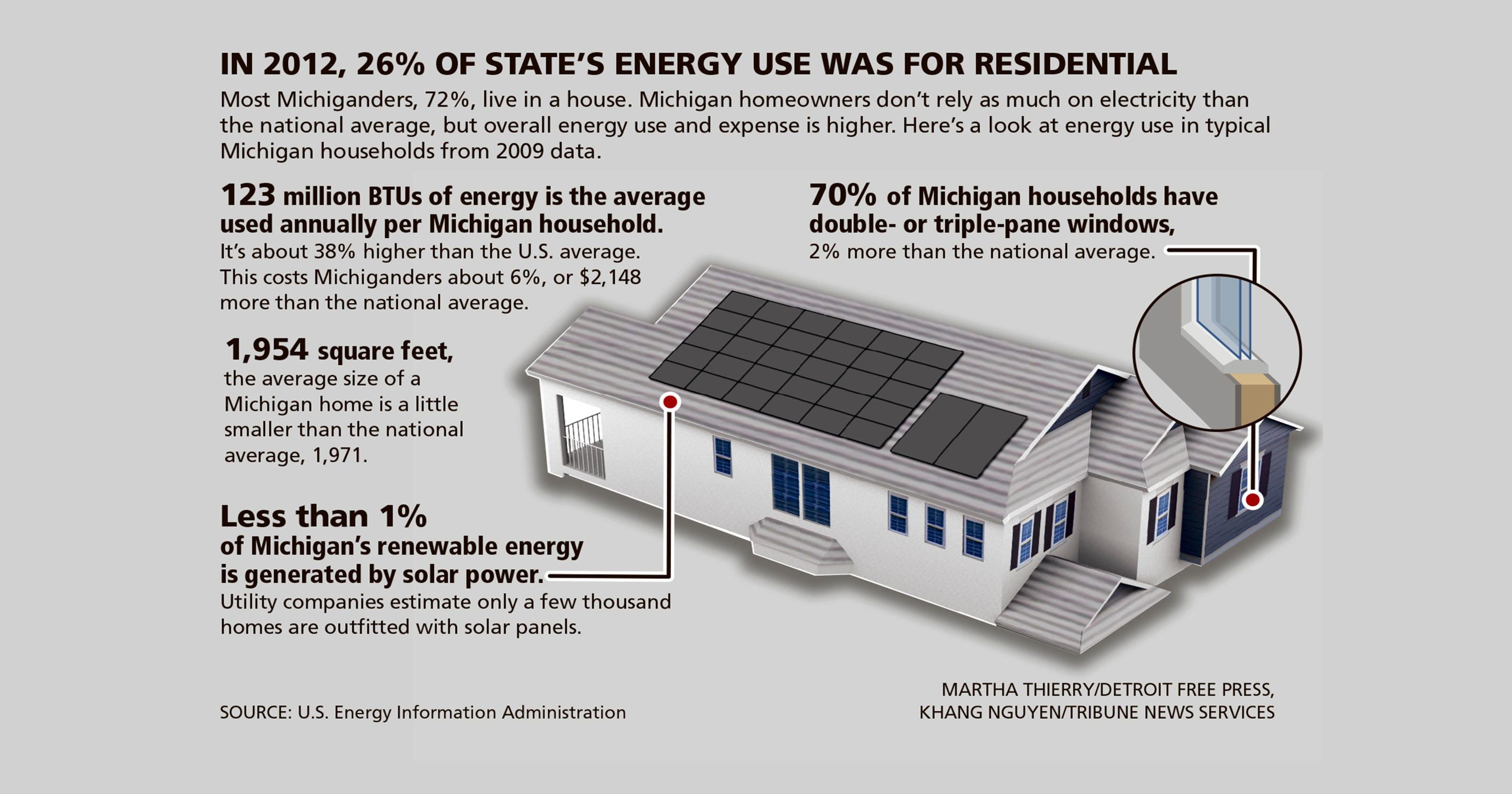 More Michiganders Living Greener Counting Kilowatts Diagram Of How Consumers Energy Generates Electricity From Coal