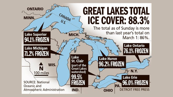 Great Lakes total ice cover: 88.3%