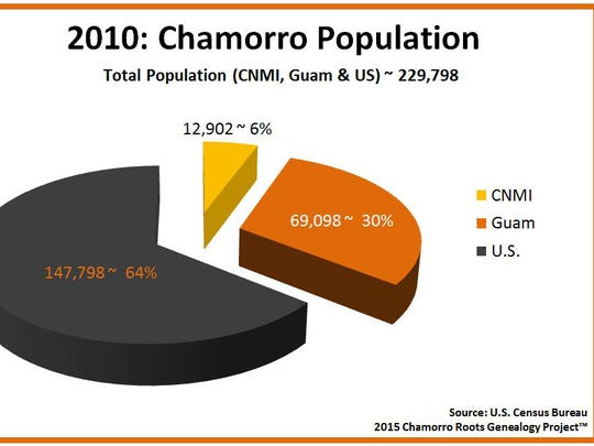 Bernard Punzalan, an independent researcher in Washington state, built a graph illustrating the number of Chamorros living in the US states versus Guam and the CNMI.Courtesy Bernard Punzalan