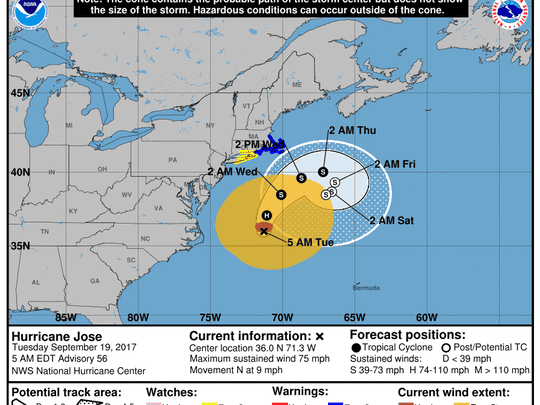 Jose's track remains similar to earlier predictions, staying off the eastern U.S. coast.