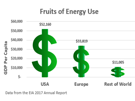 Fruits of energy use
