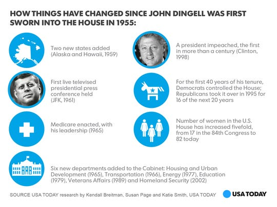 John-Dingell-facts-photo-graphic_One