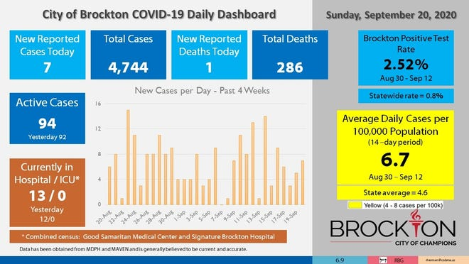 Brockton's COVID-19 Daily Dashboard for Sunday, Sept. 20, 2020.