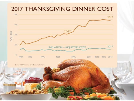 Thanksgiving dinner costs