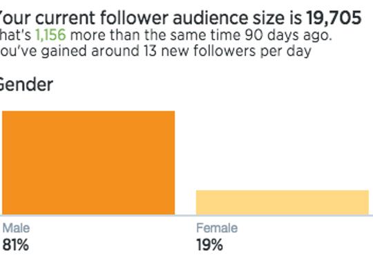 Rick Klau's gender split of Twitter followers