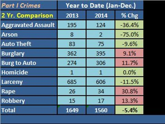Violent crimes dropped more than 5 percent last year