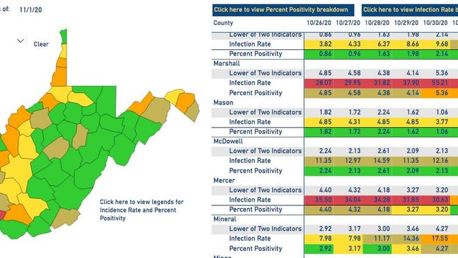 """The West Virginia DHHR County Alert System map downgraded Mineral County to a """"orange"""" status Monday."""