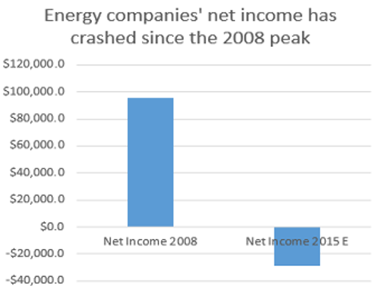 Energy companies net income has plunged into the red