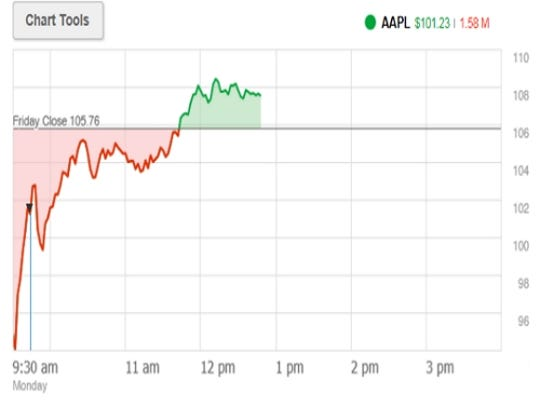 Apple stock finds an intraday bottom at $92