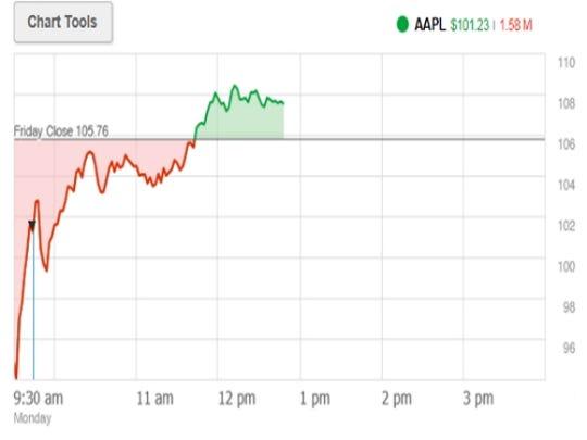 Apple Leads Tech Stock Reversal
