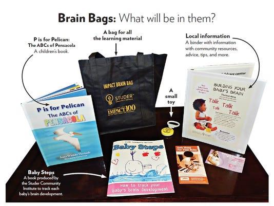 Brain Bags