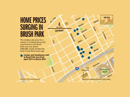 Home prices surging in Brush Park