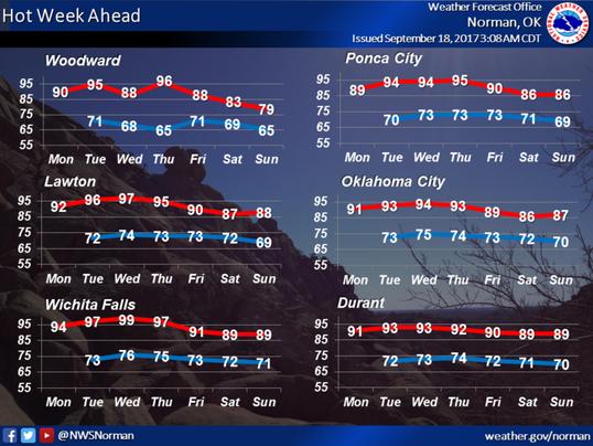 Wichita Falls temperature (Sept. 18-24)