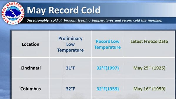 Record temperatures for May 16.