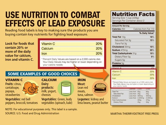 Use nutrition to combat effects of lead exposure