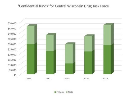 The Central Wisconsin Drug Task Force partially reimburses