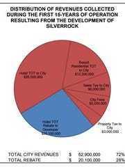 Chart showing SilverRock projected revenue breakdown over the first 15 years