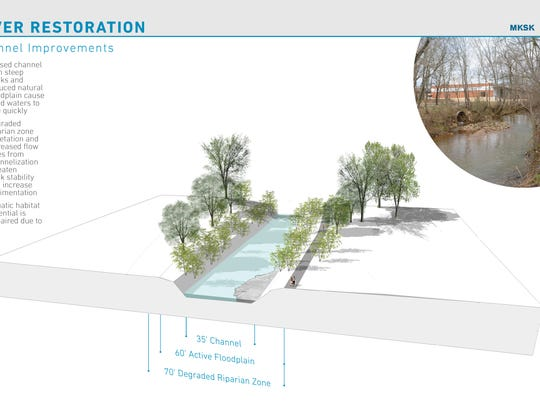 Plans for restoring the Reedy River in Unity Park.