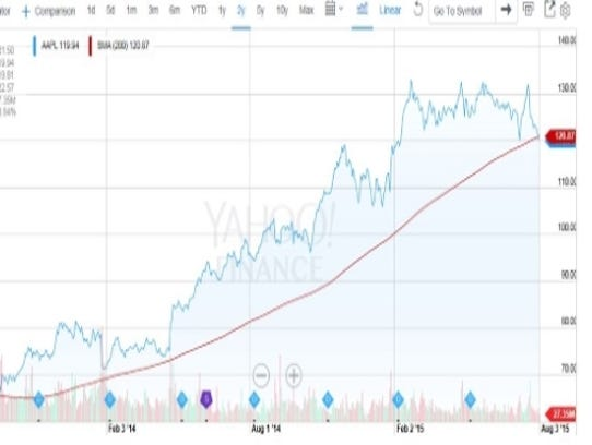 Apple breaks 200 day moving average