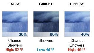 The National Weather Service predicts rain Monday night and Tuesday before sun on Wednesday.