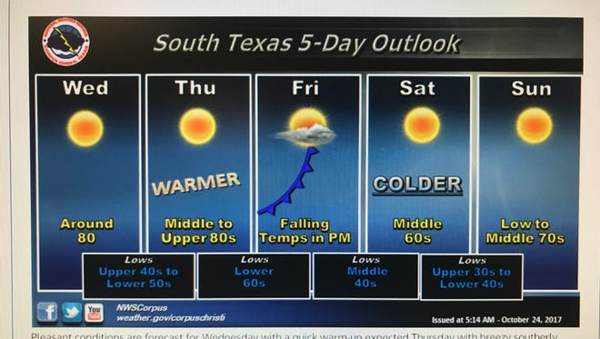 The National Weather Service's forecast predicts much colder conditions for the upcoming weekend.