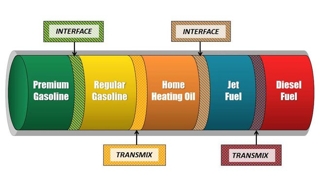 The Colonial Pipeline carries a variety of fuel products.