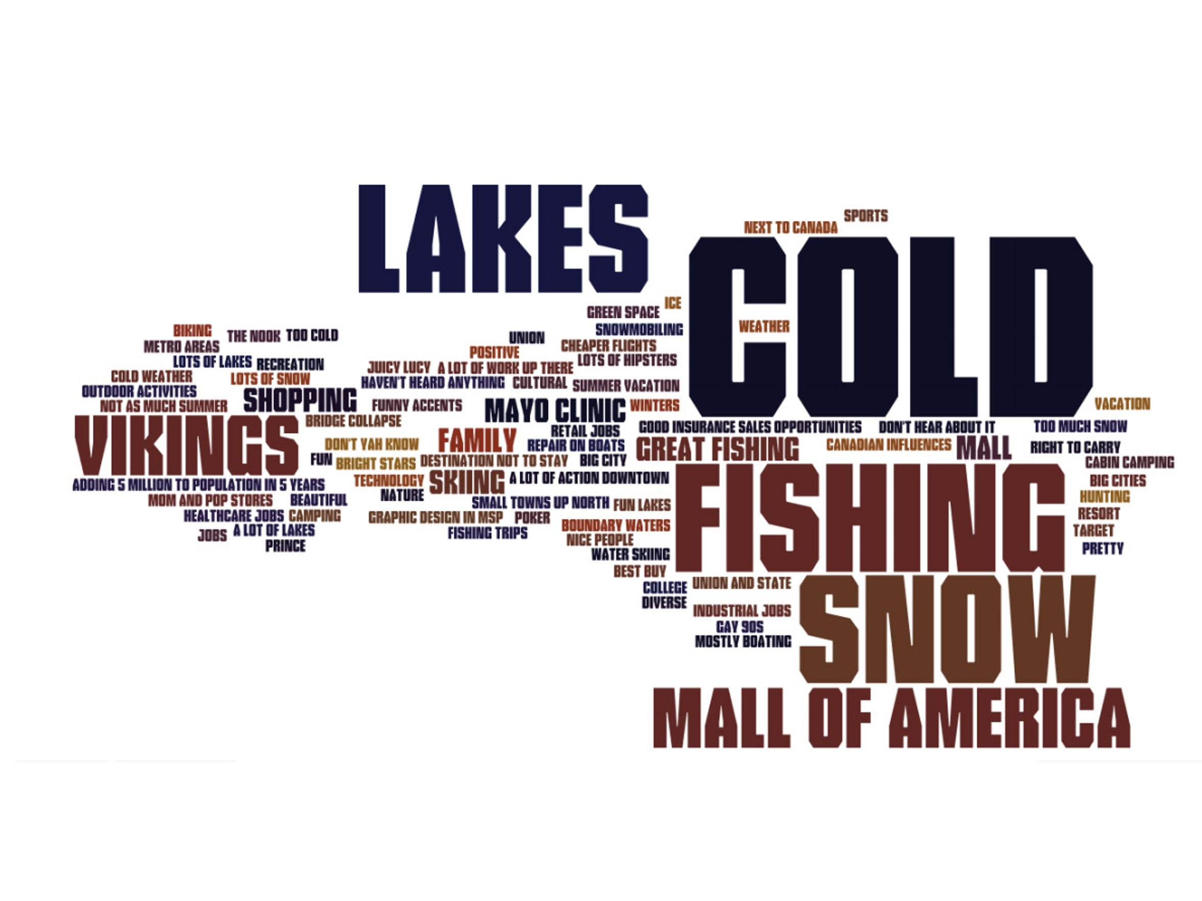 Word cloud of focus group responses on the perception of Minnesota.
