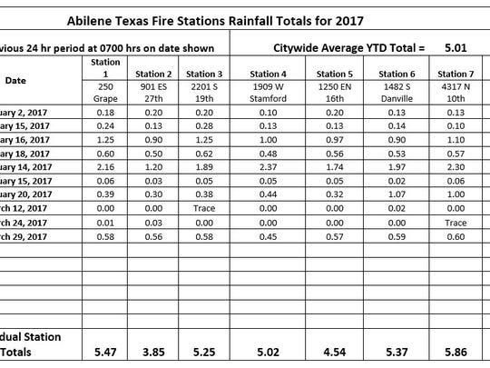 Abilene Fire Department rainfall reports.