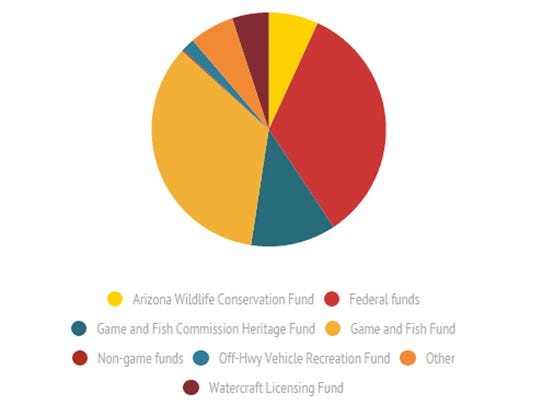 Of the $91 million Arizona Game and Fish received in revenue, $6.4 million -- or roughly 7 percent -- came from non-game and wildlife-conservation funds.