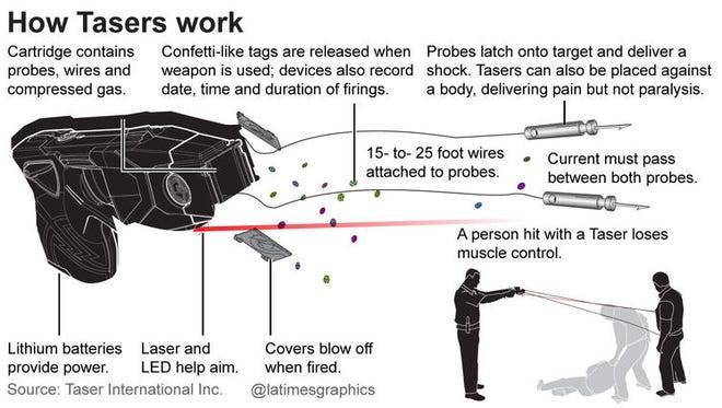 Taser graphic from the Los Angeles Times