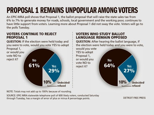 Proposal 1 remains unpopular among voters