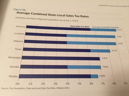 Average Combined State-Local Sales Tax Rates