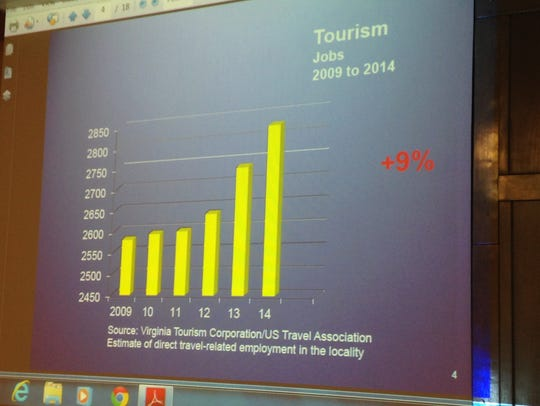 Tourism jobs on the Eastern Shore of Virginia increased